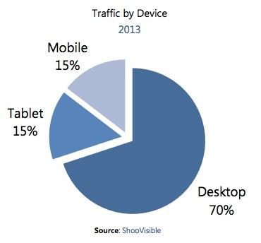 Aprire un Negozio Online - traffico-web-siti-ecommerce-mobile