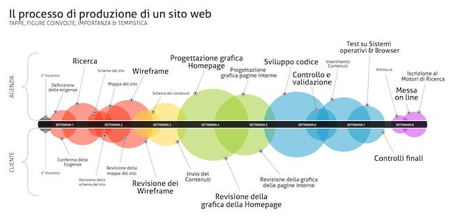 processo-creazione-sito-web