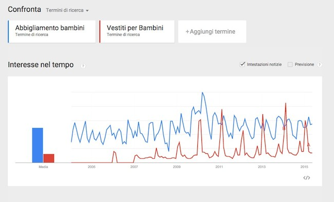 google-trend-scelta-chiavi