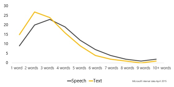 numero parole-ricerca-vocale