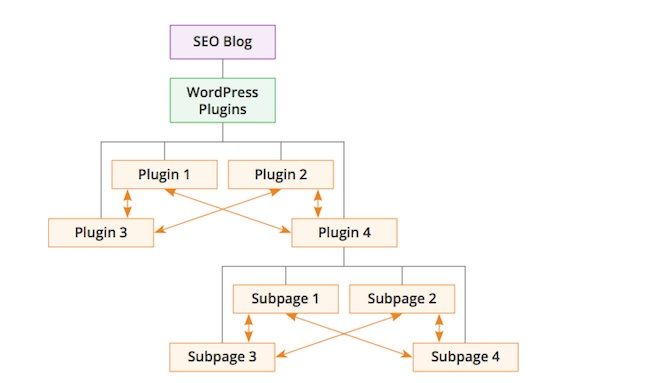 struttura-sezioni-sito-web