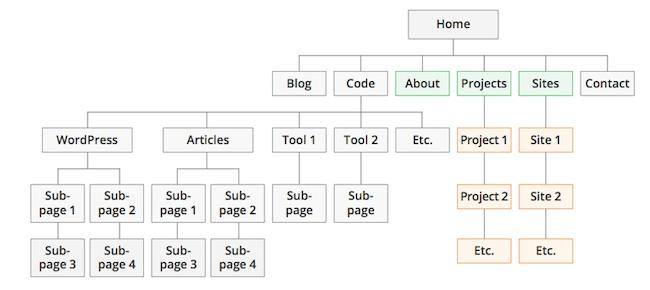 struttura-sito-aree-duplicate