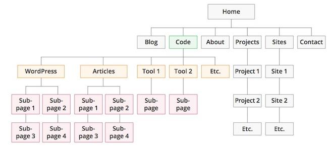 struttura-sito-obsoleta
