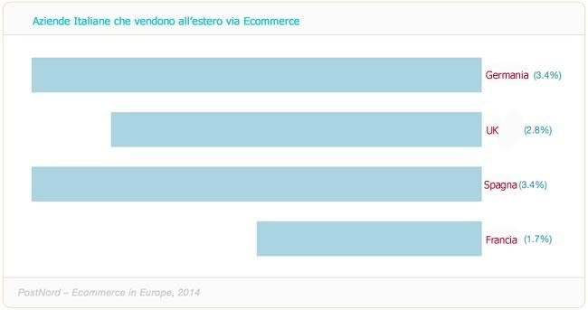 aziende-ecommerce-italiane-estero