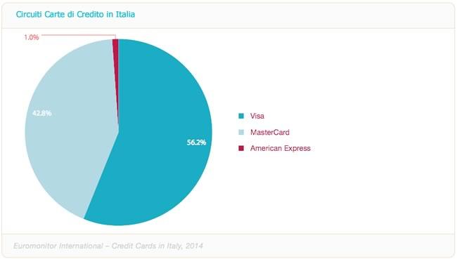 carte-di-credito-italia