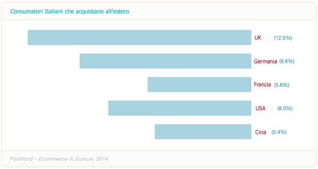 italiani-che comprano su siti ecommerce-esteri