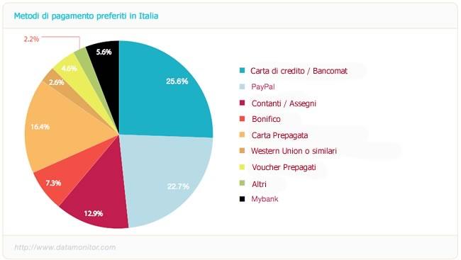 metodi-di-pagamento-italia