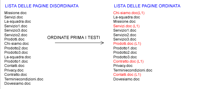ordinare-testi-menu