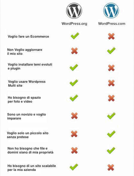 Worpress_com_vs_Wordpress_org-comparazione