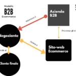 Modelli di Business ecommerce