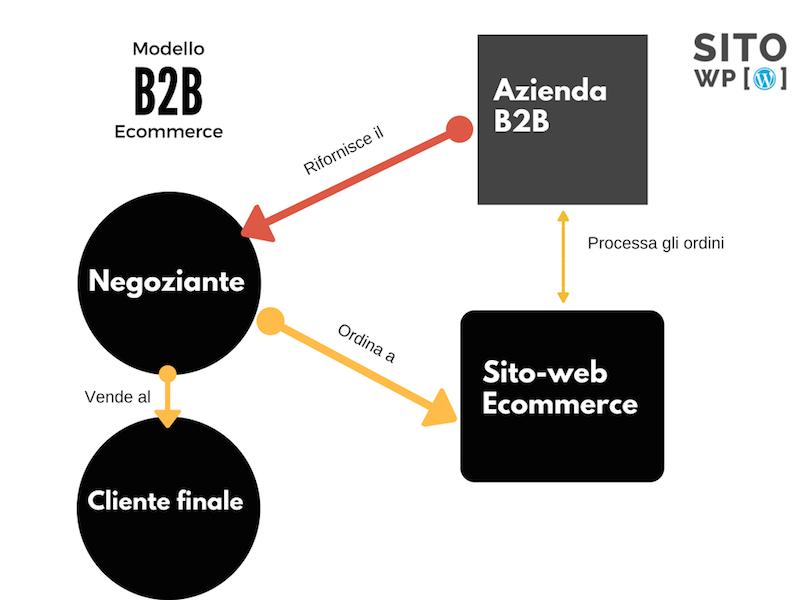 modelli-ecommerce-b2b