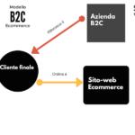 modelli ecommerce b2c