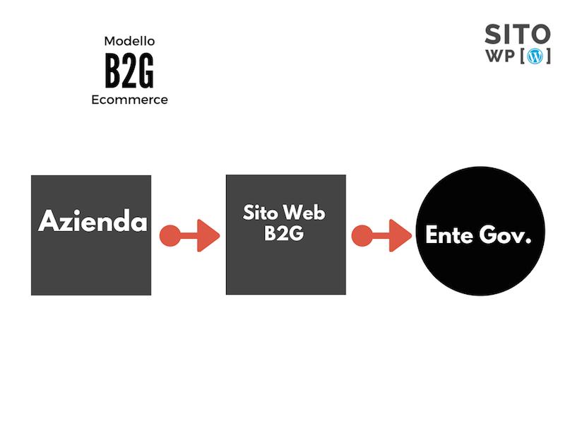 modelli ecommerce b2g