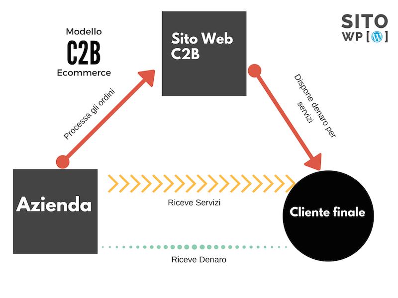 modelli ecommerce c2b