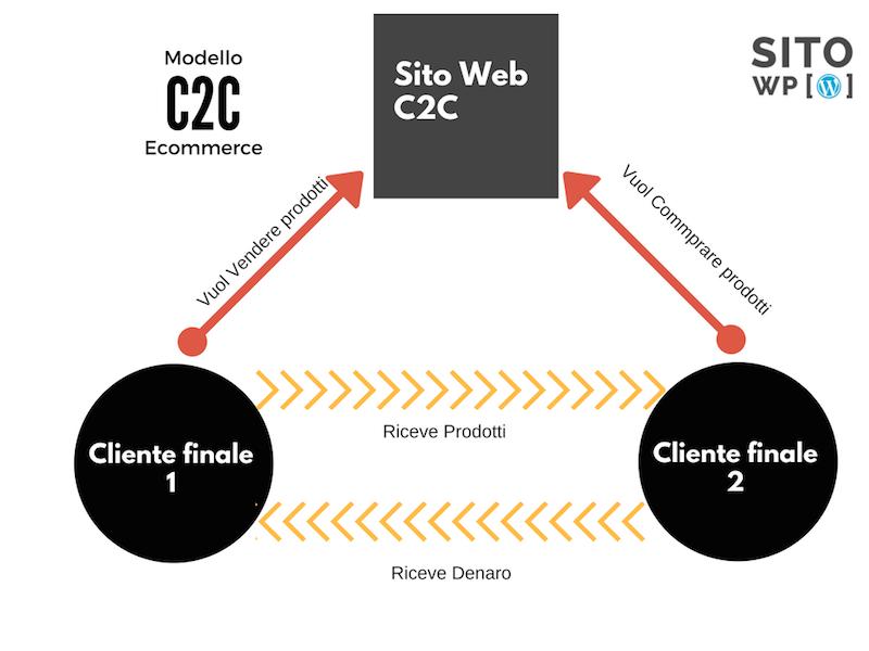 modelli ecommerce c2c