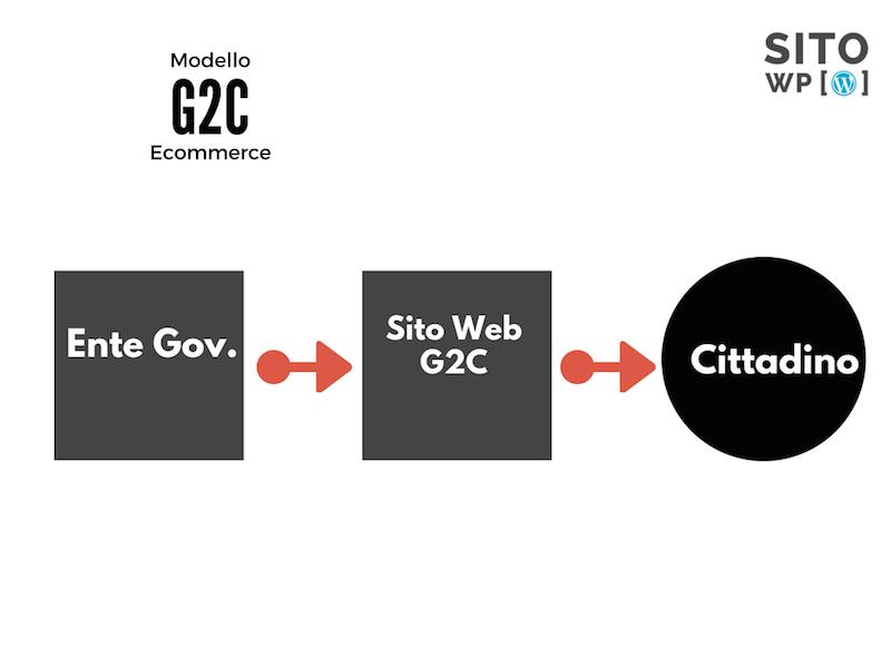 modelli ecommerce g2c
