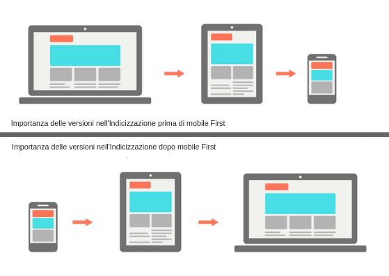 importanza-versioni-sito-web