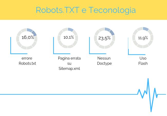 robots txt tecnologia