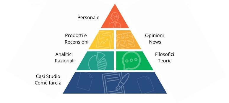 struttura dei contenuti