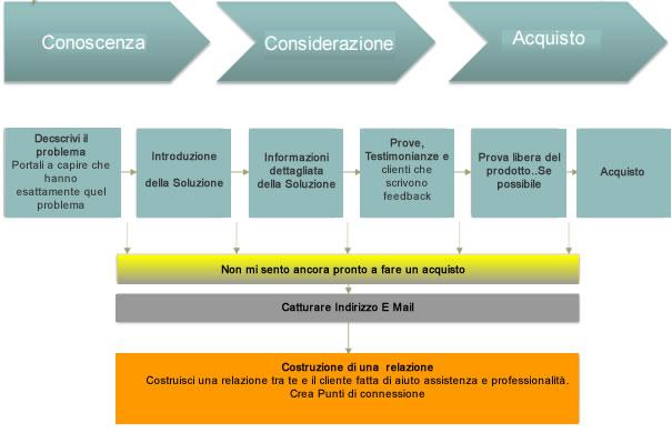 cicli-cliente-acquisto-su-ecommerce