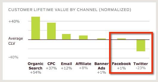 fattore-durata-cliente-ecommerce-social