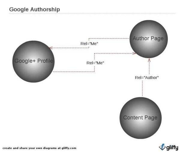 google-authorship-link-contenuti