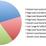 SEO - I Fattori di Posizionamento motori di ricerca secondo MOZ