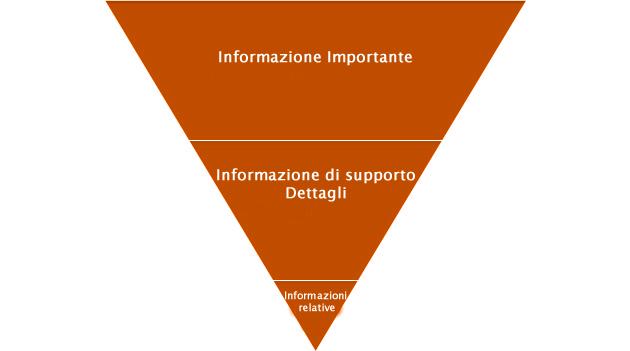 piramideinversa